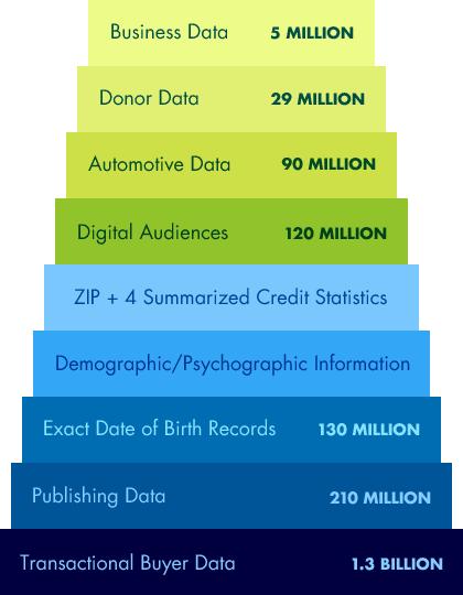 Dataline Database