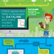 The Dataline data is fully integrated with LiveRamp, a CRM company specializing in bringing offline consumer data segments online for digital advertising campaigns.